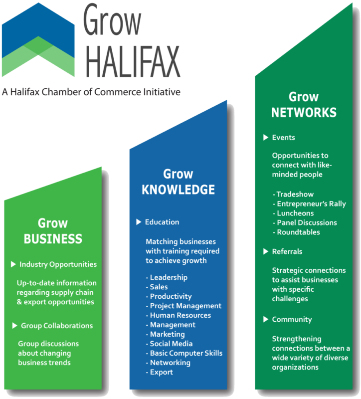 Grow Halifax Information Sheet